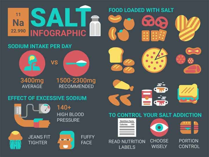 What Is A Low Sodium Diet